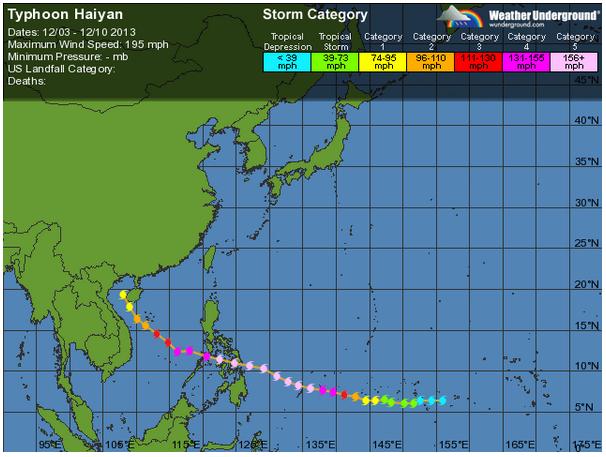 haiyan_track