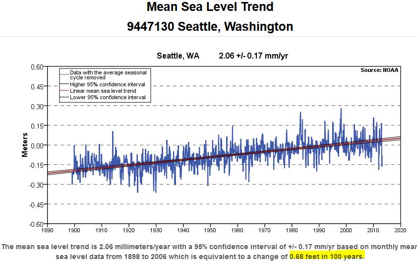 Seattle_tide_gauge