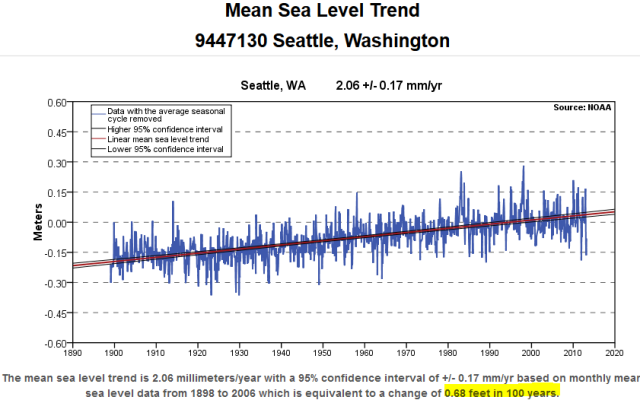 Seattle_tide_gauge