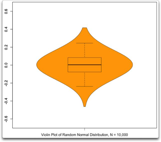vioplot random normal distribution n=1000