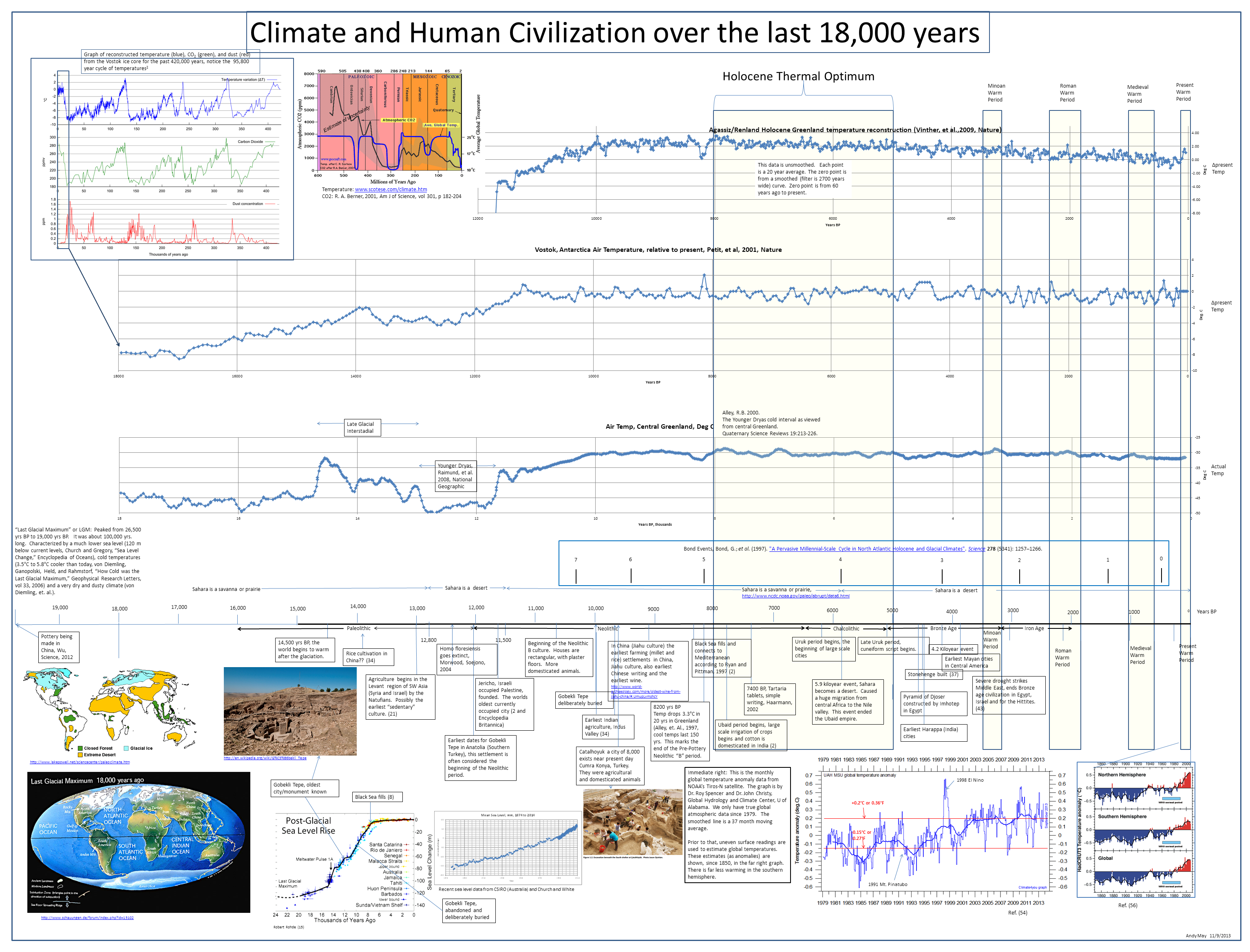 climate and human civilization over the last 18 000 years