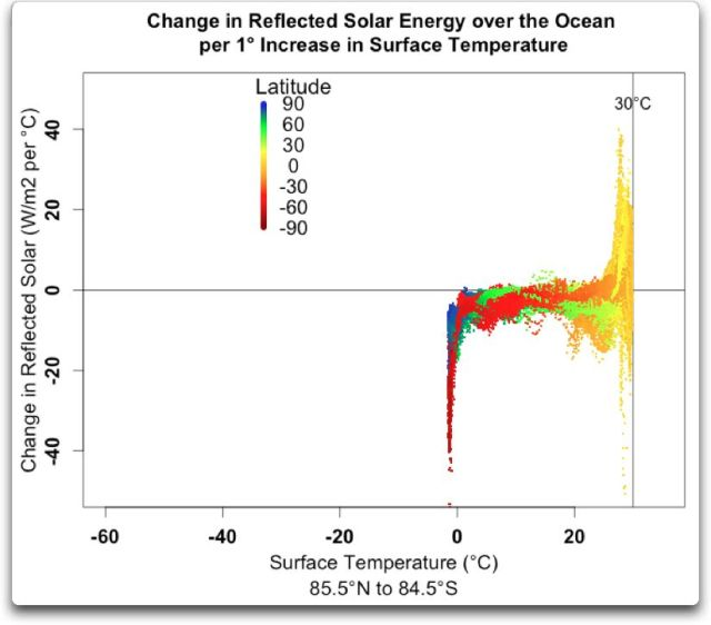 change reflected solar energy over ocean per degree temp vs temp