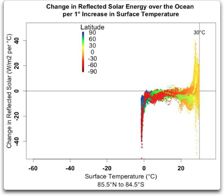 change reflected solar energy over ocean per degree temp vs temp