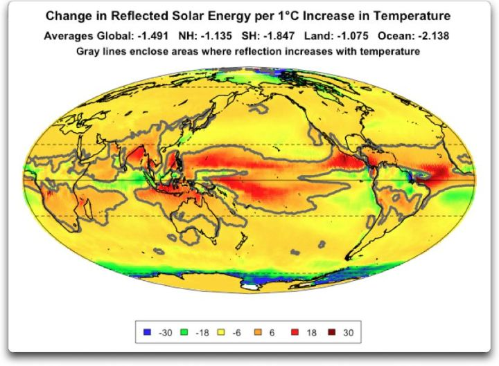 changes in reflected solar per one degree increase