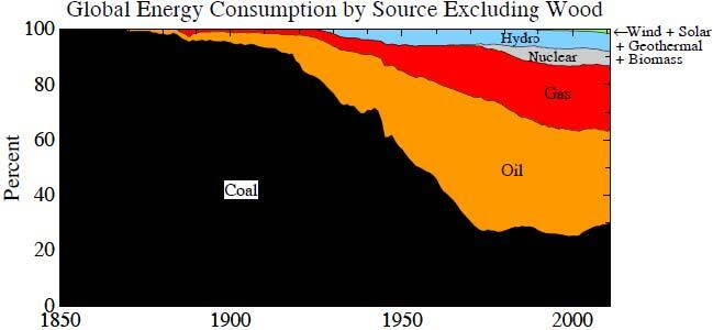 Figure 14. World energy consumption for indicated fuels, which excludes wood [4]. doi:10.1371/journal.pone.0081648.g014