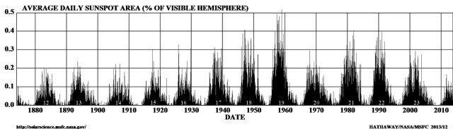 Leif Svalgaard at AGU on the Current Solar Cycle: 'None of