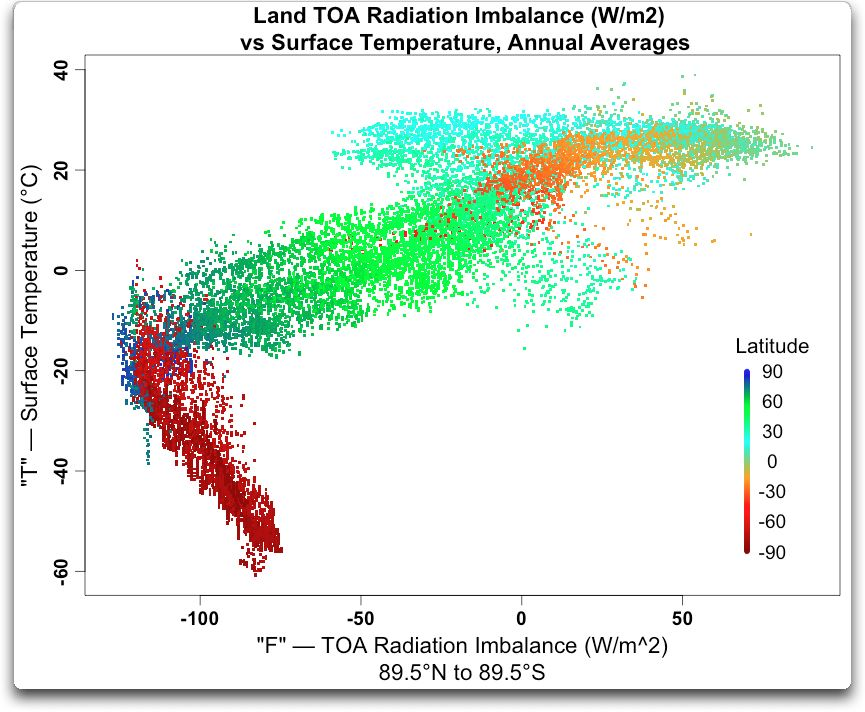 land toa radiation imbalance vs surface temp annual