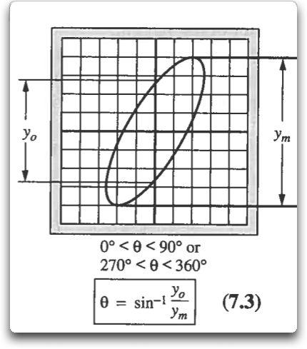 lissajuous formula