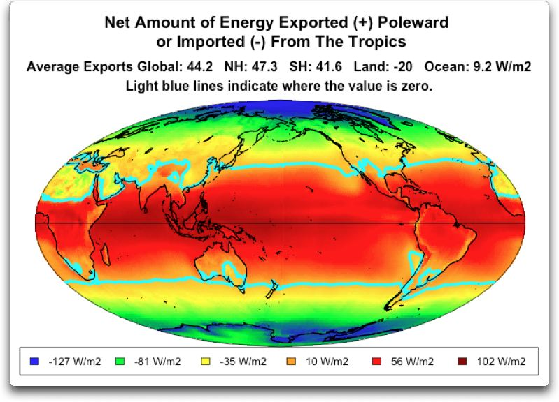 net amount of energy exported poleward or imported