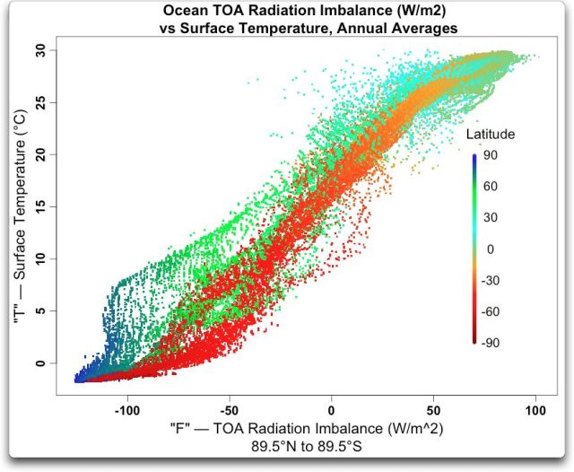 ocean toa radiation imbalance vs surface temp annual