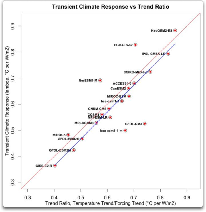 transient climate response vs trend ratio