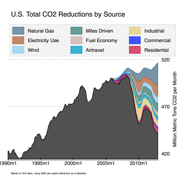 U.S. total co2 reductions