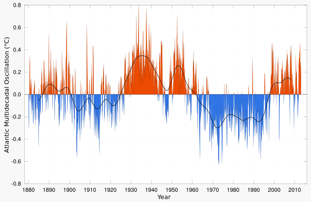 640px-Atlantic_Multidecadal_Oscillation