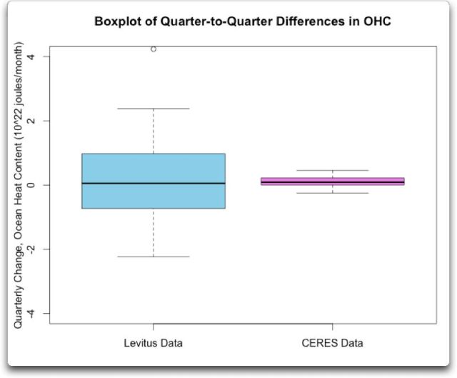 boxplot of quarter differences in ohc