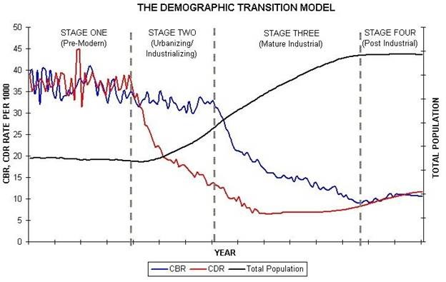 Overpopulation: The Fallacy Behind The Fallacy Of Global