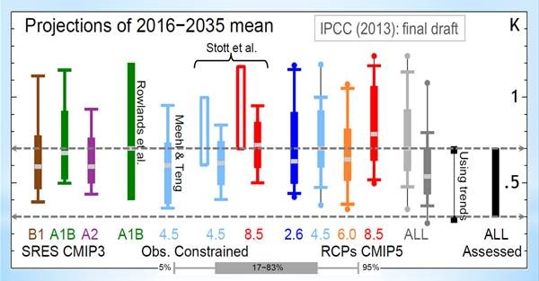 IPCC silently slashes its global warming predictions in the