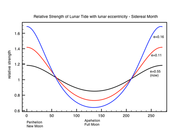 Do super-tides kick start interglacials ? | Watts Up With That?
