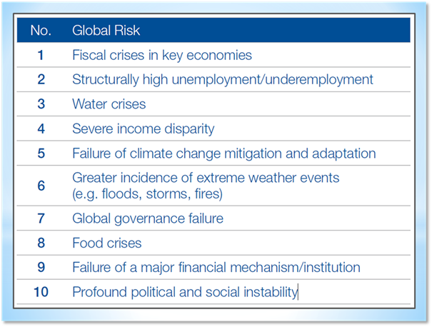 The World Economic Forum gets hijacked by climate alarmism