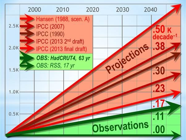 IPCC silently slashes its global warming predictions in the AR5 final ...
