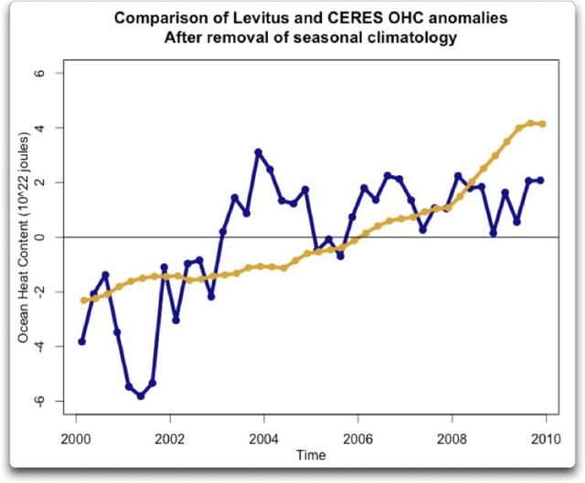 comparison of Levitus and CERES OHC anomalies after removal climatology