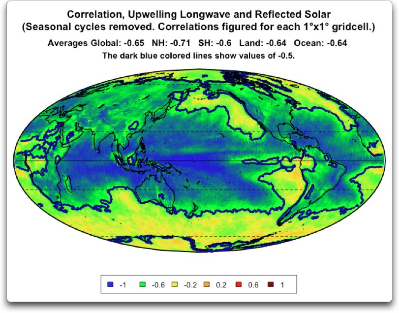 correlation upwelling longwave reflected solar