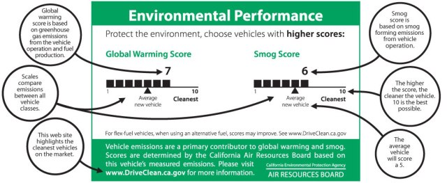 Gloabl Warming window sticker. Source:  California Air Resources Board