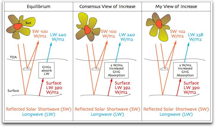 equilibrium consensus and my view sw and lw