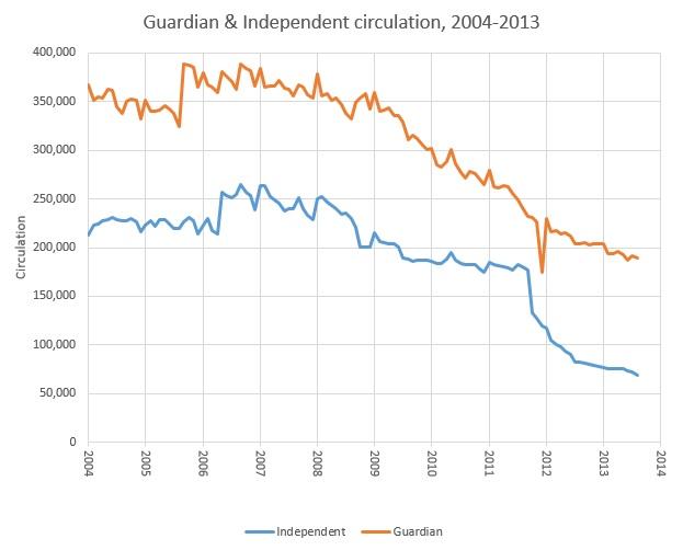 independentAndGuardianCirculation[1]