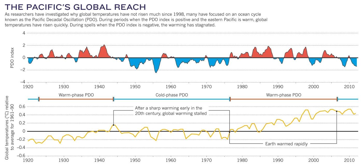 IPCC-AMO-PDO-Warming