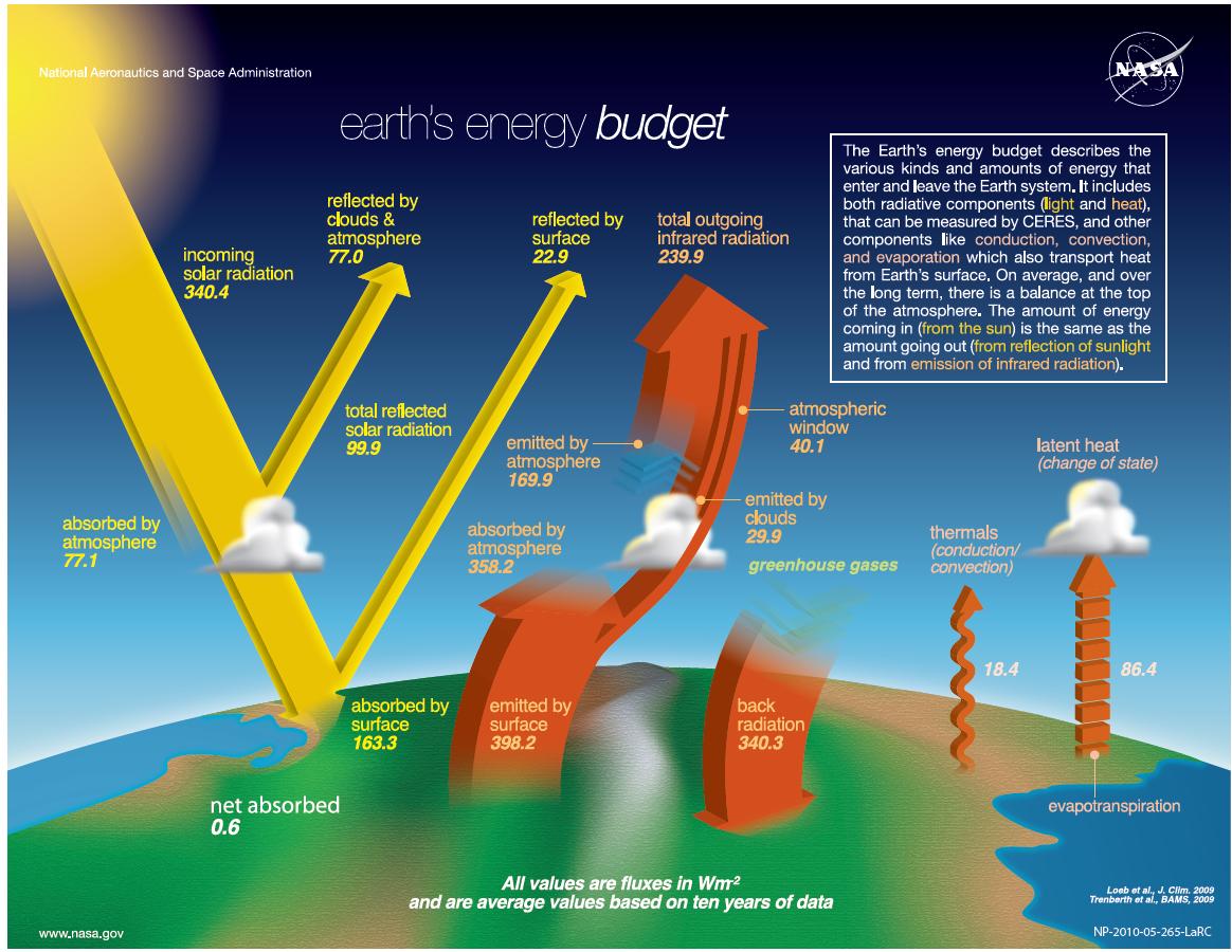 NASA_new_energy_budget