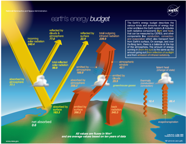 NASA_new_energy_budget