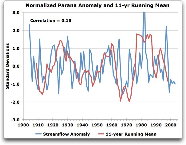 normalized parana anomaly and 11 yr running mean
