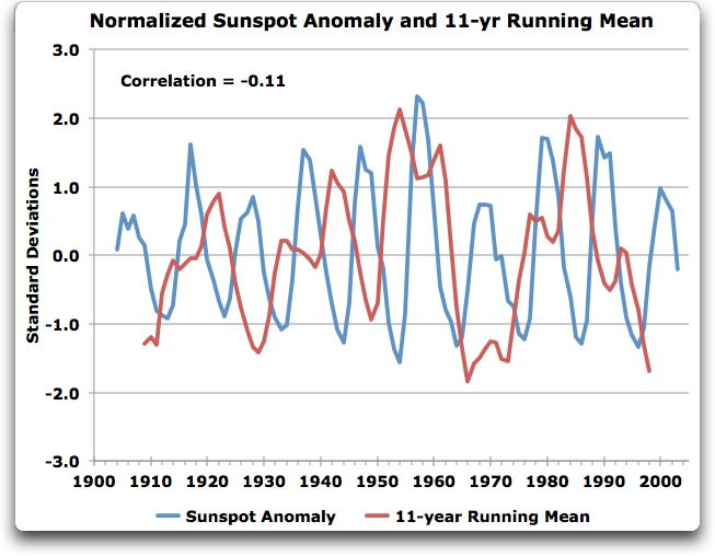 normalized sunspot anomaly and 11 yr running mean