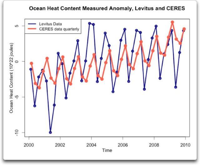 Ocean Heat Content Actual Anomaly Levitus and CERES
