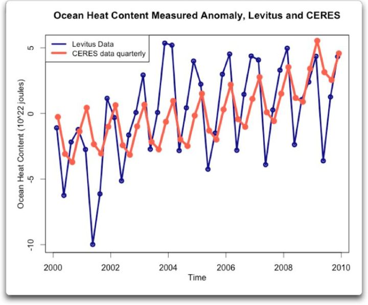 Ocean Heat Content Actual Anomaly Levitus and CERES