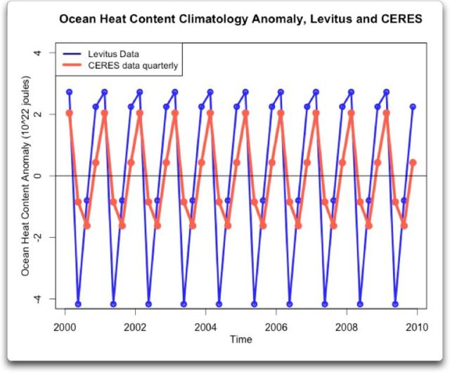 Ocean Heat Content Climatology Anomaly Levitus and CERES