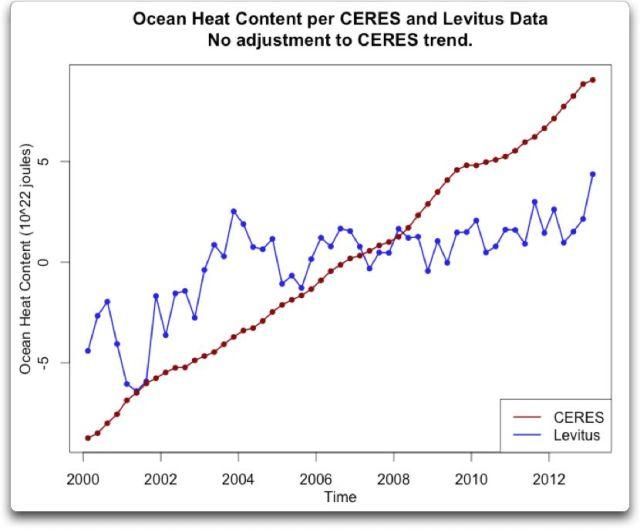 ocean heat content per ceres levitus no trend adjust