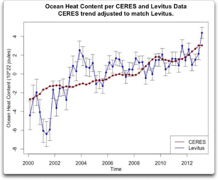 ocean heat content per ceres levitus trend adjust