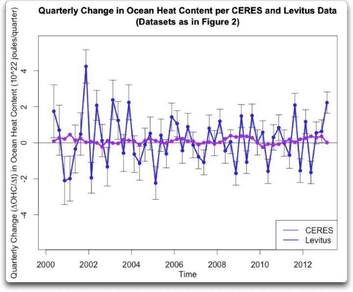 quarterly change ocean heat content per ceres levitus trend adjust
