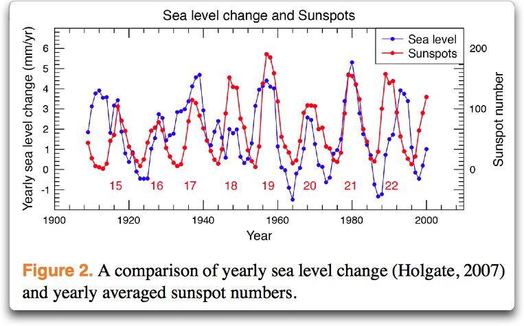 sea level change and sunspots