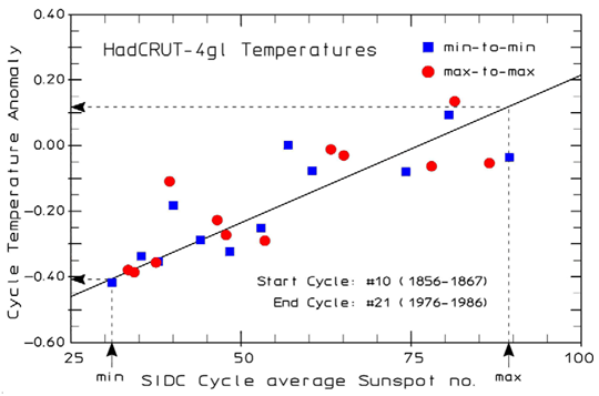 New study claims low solar activity caused