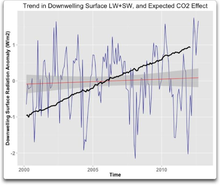 trend in downwelling surface lw and expected CO2 effect