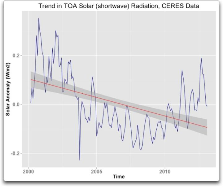 trend in TOA solar CERES