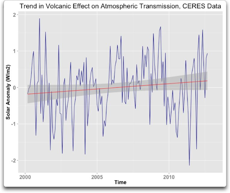 trend in volcanic effect on atmospheric clarity CERES