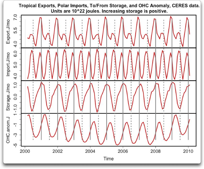 tropical exports polar imports storage ohc