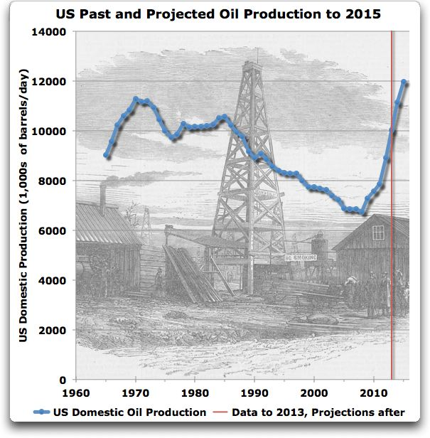 us past and present oil production to 2015