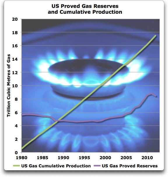 us proved gas reserves and cumulative production