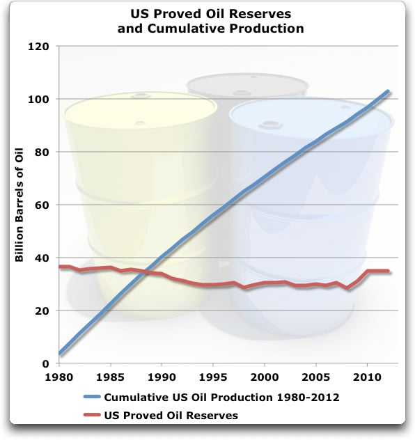 us proven reserves and cumulative production