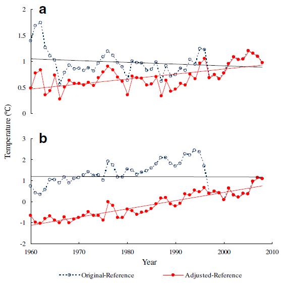 Important study on temperature adjustments: 'homogenization