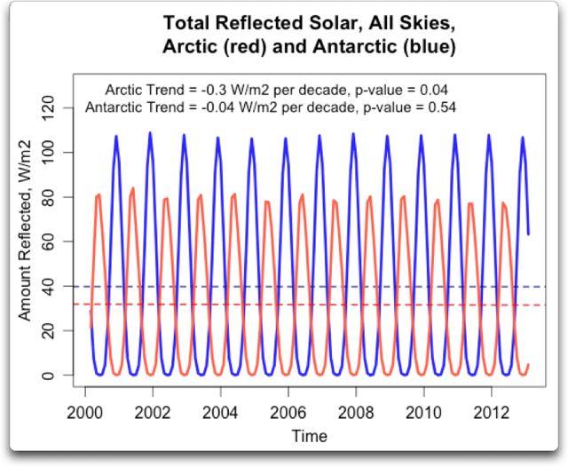 arctic-antarctic-reflected-solar
